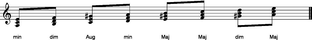 Bandcoach Keys Scales Chords Harmonically Minor