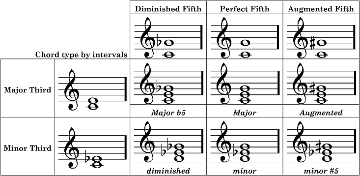 d major second inversion