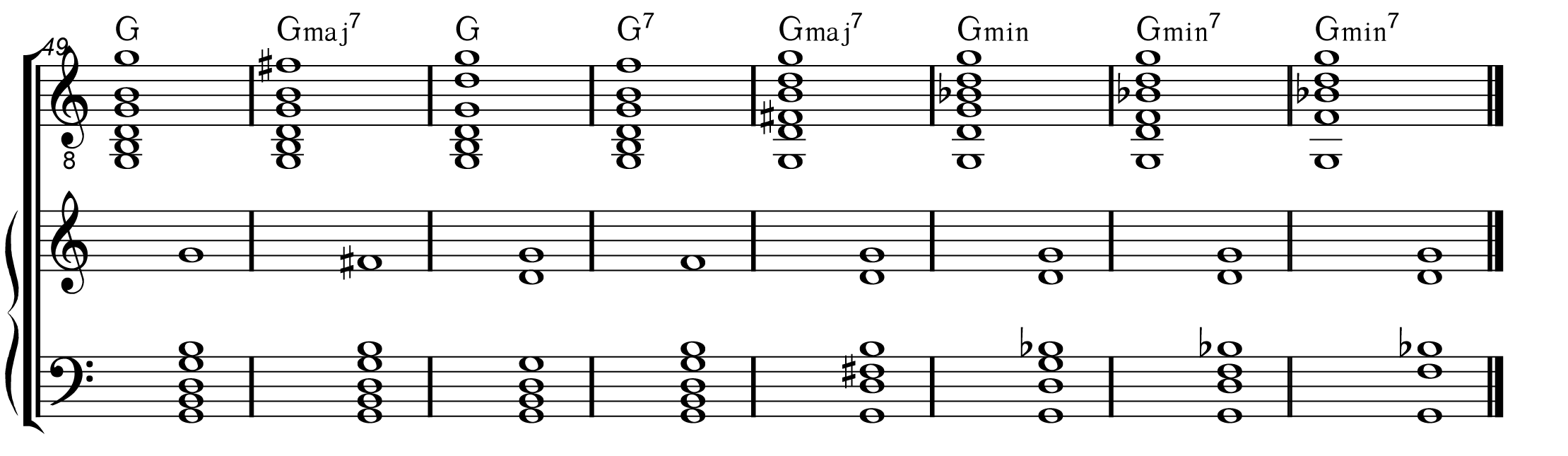 G2 Guitar Chord Diagram submited images.