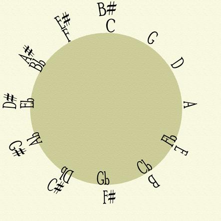 circleOf5thsScaled.png
