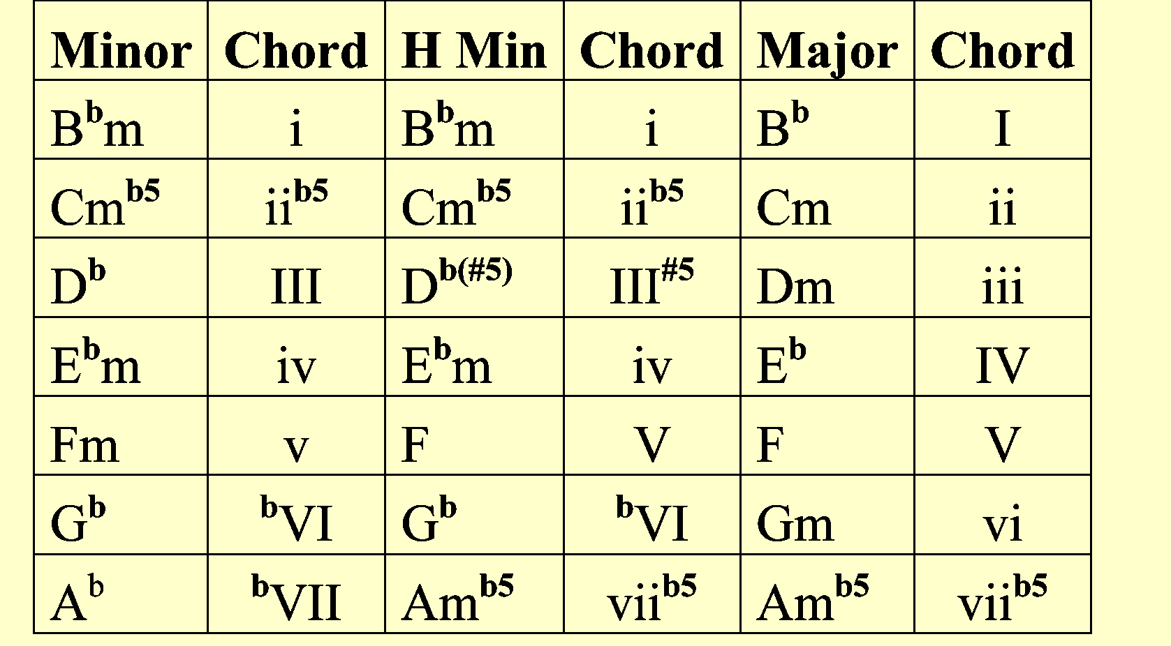 Chord progression of free masons by rick ross future producers so when we have the minor scale we automatically have b3 b6 and b7 as scale tones so we also automatically have biii bvi and bvii as chords hexwebz Choice Image