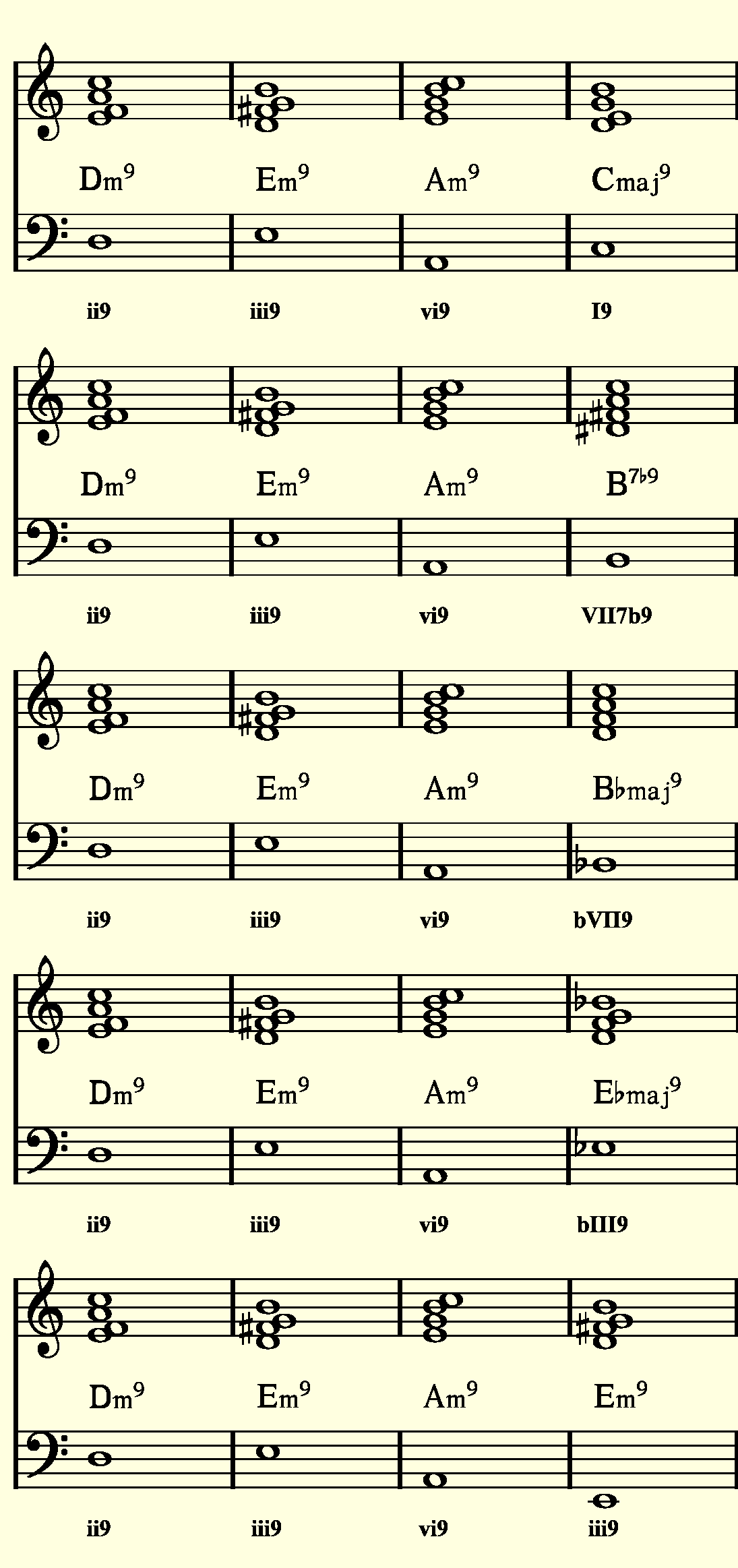 Smooth rb neo soul theory help future producers forums this last example uses a common progression from the 1920s and substitutes different chords for last chord hexwebz Images